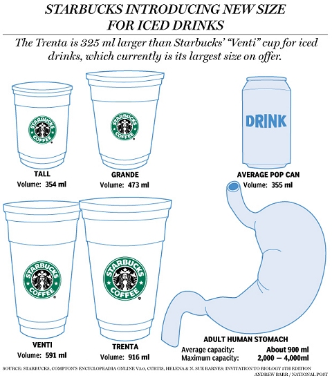 ↑ Graphic: How big, exactly, is Starbucks' new 'Trenta' size