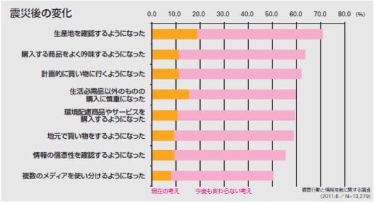 各トレンドの調査グラフ