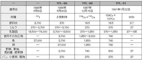 第1表 主な食品、飲料水の放射能濃度の旧ソ連暫定基準(Bq/kg)