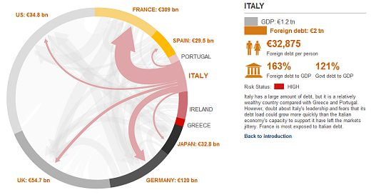 ↑ Eurozone debt web: Who owes what to whom?