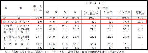 ↑ 表20 1日のうち、テレビやDVDを見たりする時間の構成割合