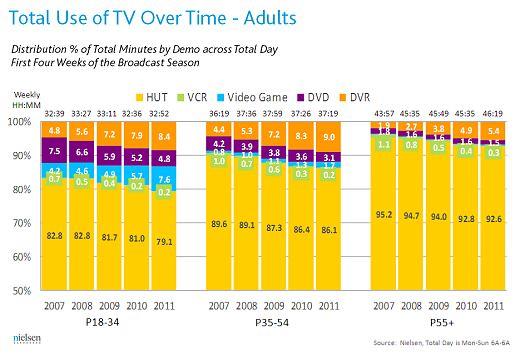 ↑ 大人のテレビ視聴時間シェア