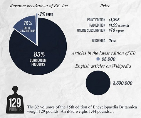 ↑ Encyclopedia Britannica vs. Wikipedia