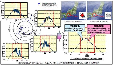 ↑ 出力変動の平滑化の様子