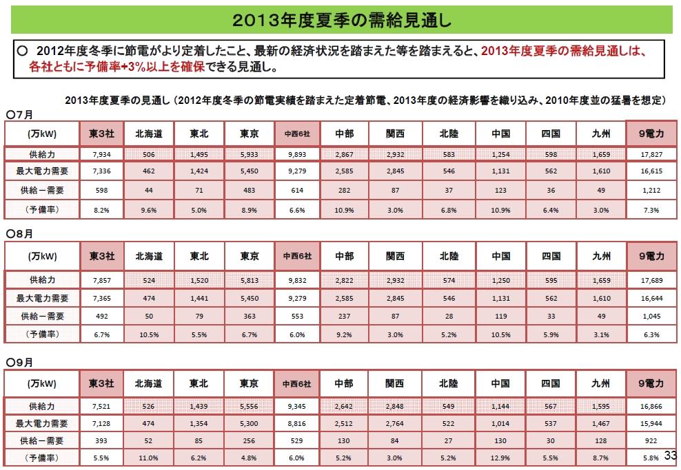 ↑ 2013年度夏季の需給見通し